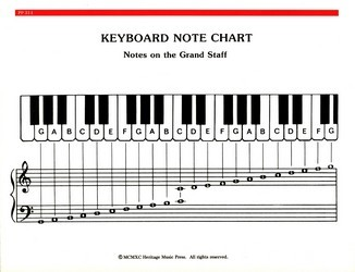 Chart keyboard note chart sheet music sku pp314 for House music charts