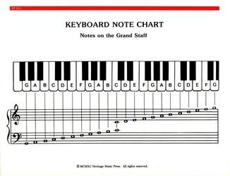 Chart Keyboard Note Chart Sheet Music Sku Pp314 Stantons